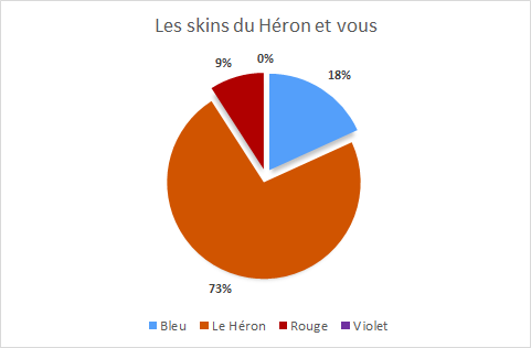 Skins Heron